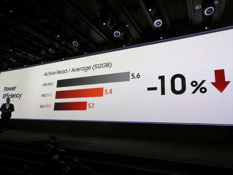 消費電力自体も従来の950 PROに比べて、960 EVOや960 PROは軽減されている