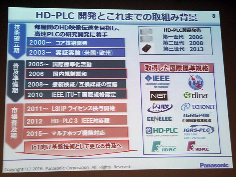 HD-PLC開発の背景