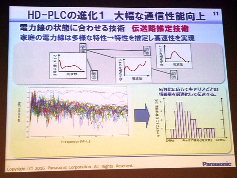 HD-PLCの通信速度の改善