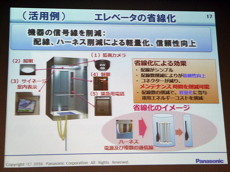 エレベータの省線化