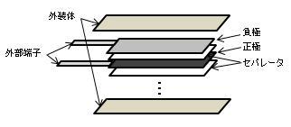積層電極構造のイメージ図