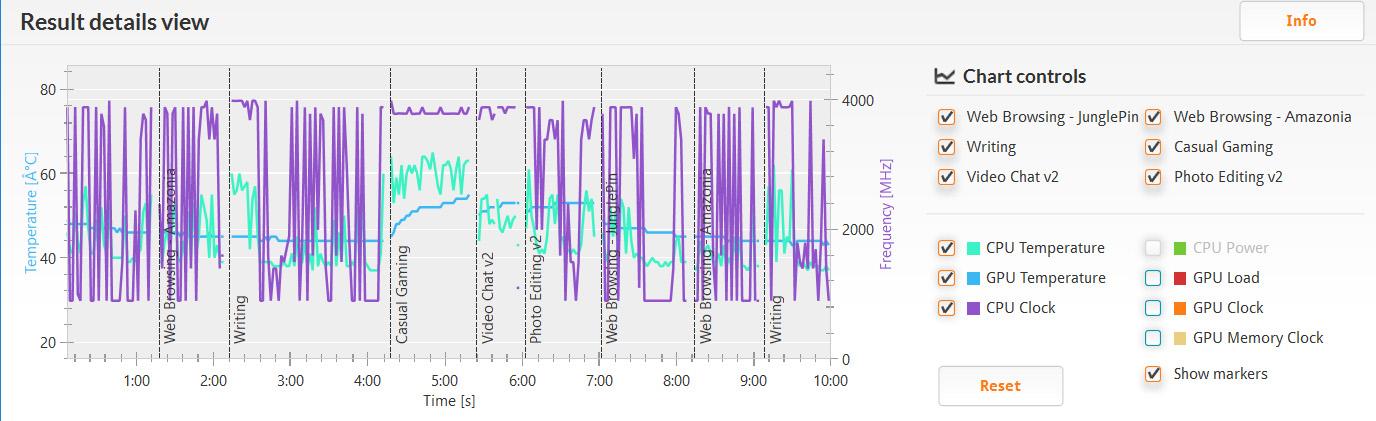 PCMark 8 バージョン2/Home accelerated(詳細)。CPUクロックは800MHz辺りから最大の4GHzまで激しく上下しているものの、Casual GamingとVideo Chat v2はほぼ上限に張り付いたまま。温度は40°Cちょっとから最高で64°C近辺まで上がる