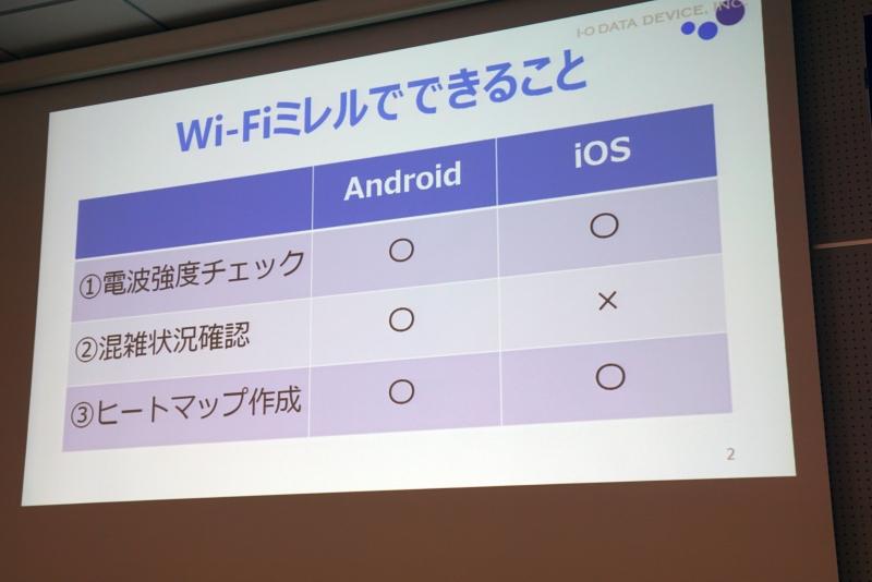 Wi-Fiミレルの機能