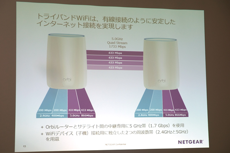 有線接続のように安定したネット接続を実現