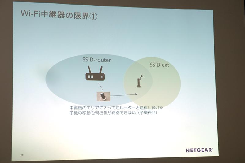 従来の無線LANルーター+中継器では接続を切り替える適切なタイミングが分からない