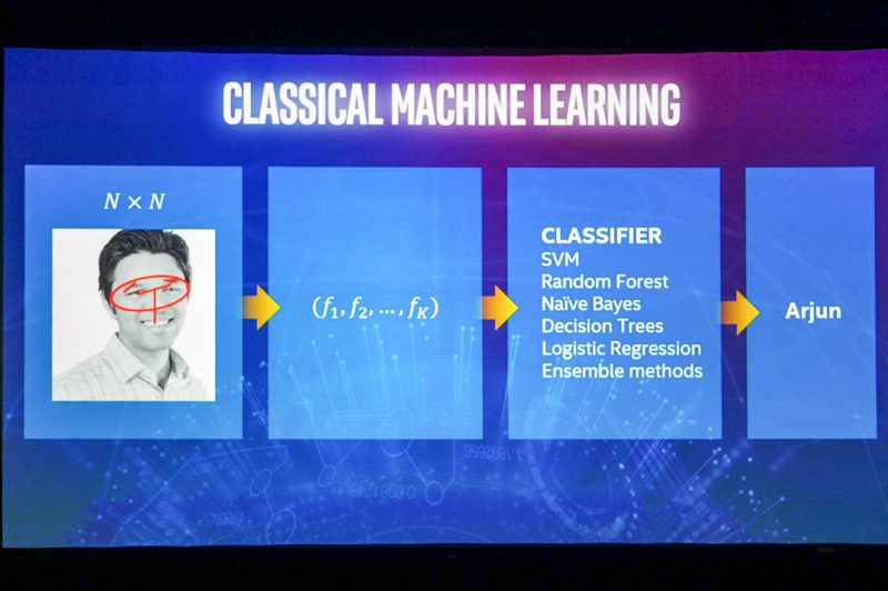 深層学習以前のAIの手法、非常に複雑なプログラミングが必要で、かつ認識精度も低かった