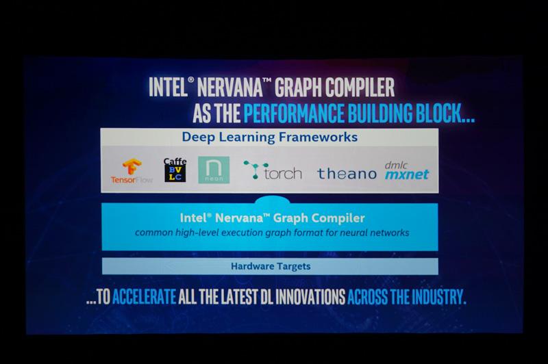 Intel Nervana Graph Compilerを利用すると、Intelの4つの製品群のうちどれを利用するかで、バイナリを最適化できる