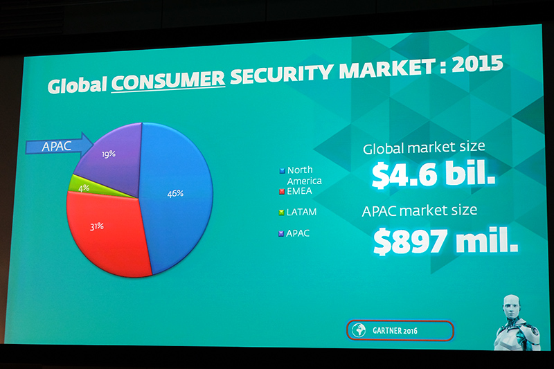 APACは世界で3番目に大きい市場