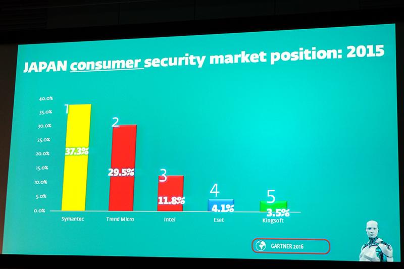 日本での個人向けセキュリティ市場シェアは第4位