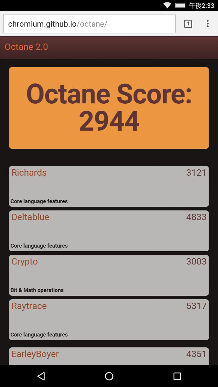 Google Octane 2.0: 2,944