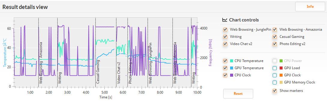 PCMark 8 バージョン2/Home accelerated(詳細)。クロックは400MHzから最大の4.2GHzまで。ゲームとチャット以外は結構上下している。温度は28℃から48℃程度と性能の割に低め
