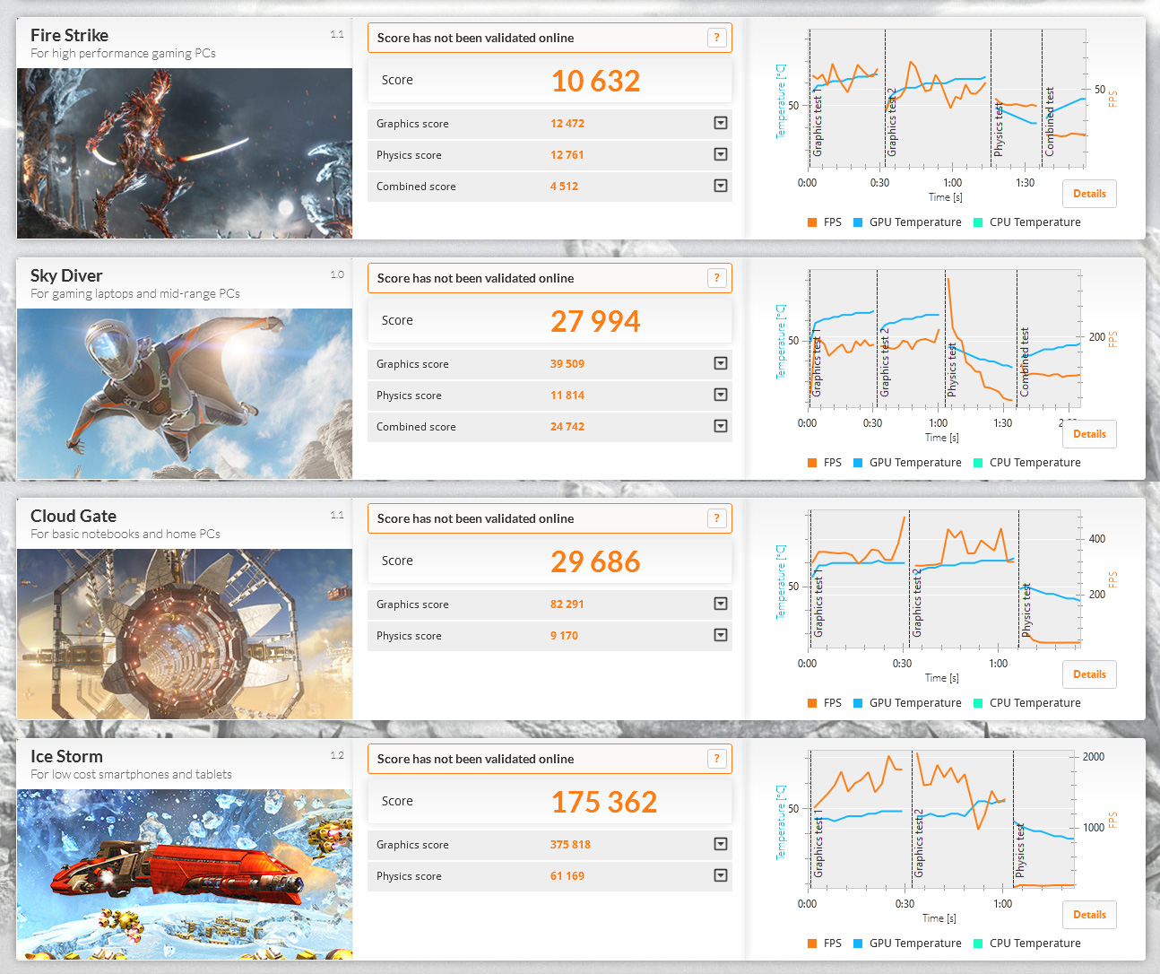 3DMark。Ice Storm 175362、Cloud Gate 29686、Sky Diver 27994、Fire Strike 10632