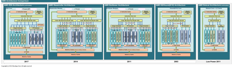 AMDのCPUマイクロアーキテクチャの流れ