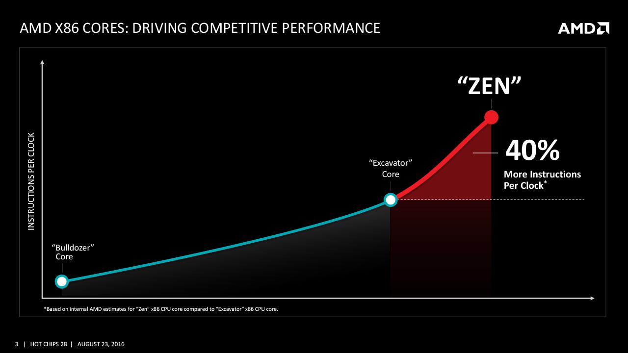 ZENでは、クロックあたりの性能が大きく伸びる