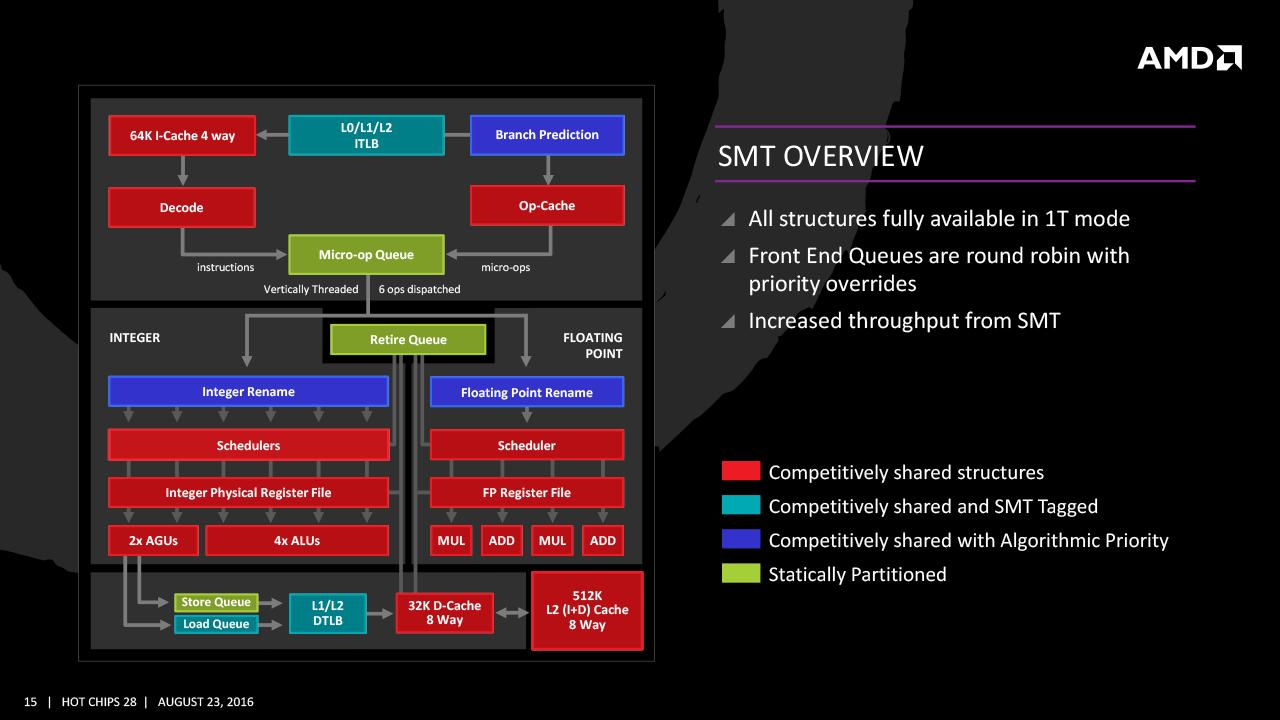 SMT (Simultaneous Multithreading)方式を取るZENのマルチスレッディング