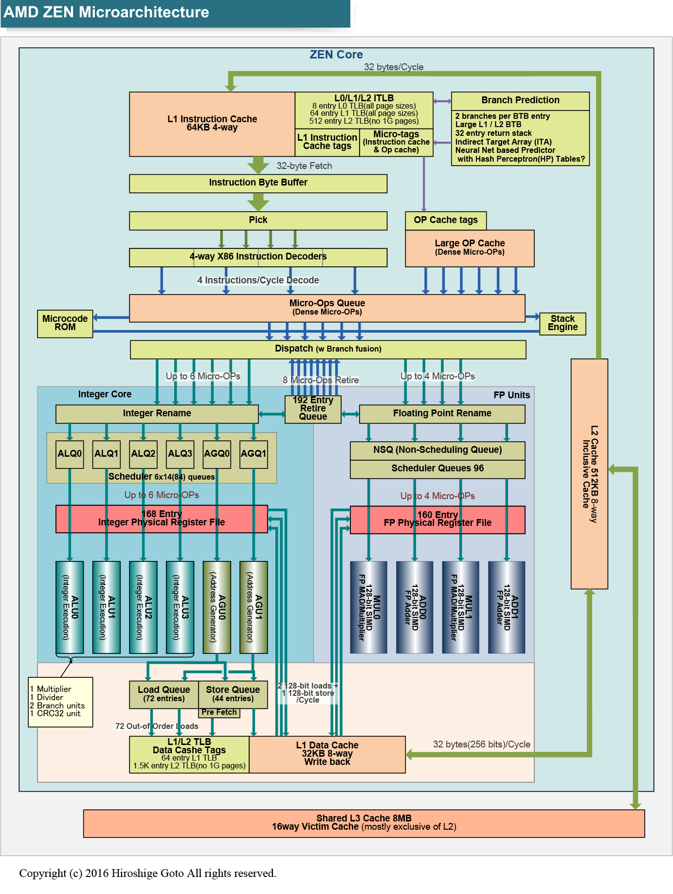 ZENマイクロアーキテクチャ