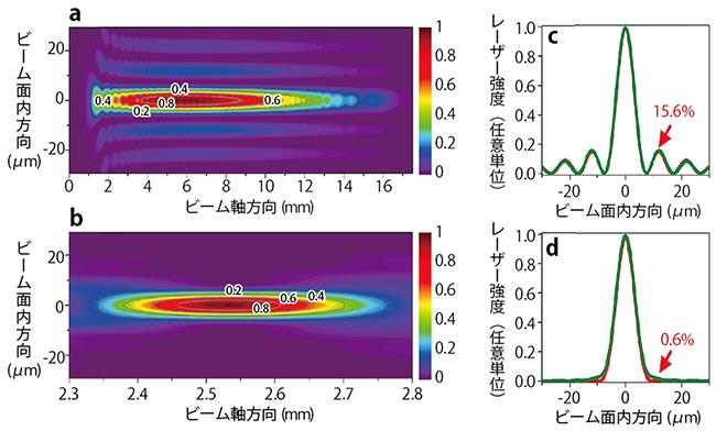 上段のaとcは、アキシコンレンズのみで生成した従来のベッセルビームの空間強度分布。下段のbとdは、位相板とアキシコンレンズで最適化したフェムト秒ベッセルビームの空間強度分布。従来のベッセルビームの回折リングエネルギー比が15.6%なのに対し、最適化したフェムト秒ベッセルビームでは0.6%に低減した