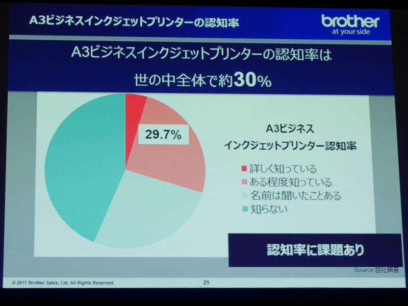 A3ビジネスインクジェットプリンタの認知度調査