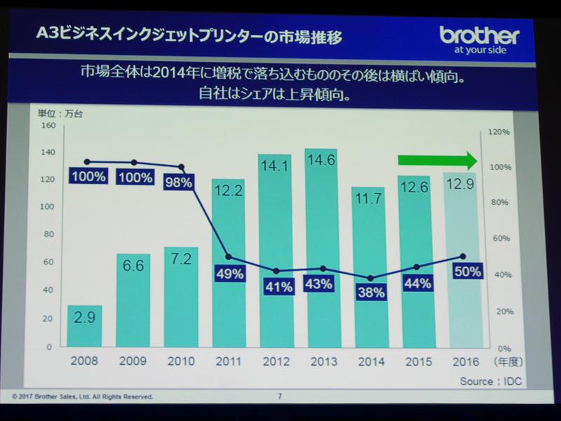 A3ビジネスインクジェットプリンタの市場推移