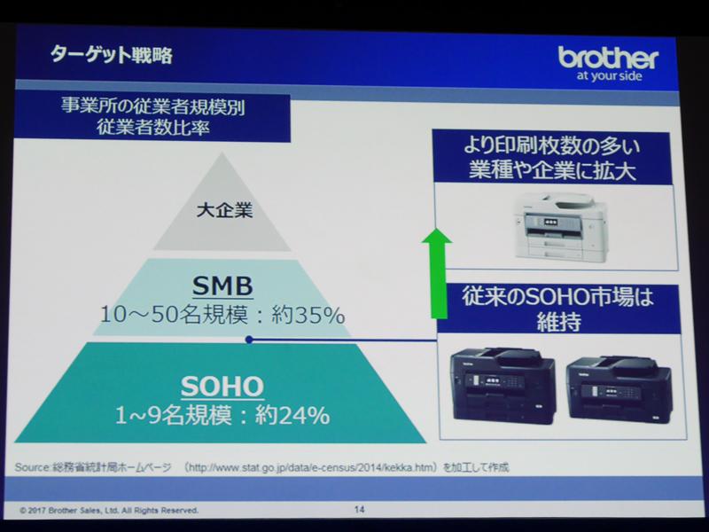 新たにSMB市場を取り入れる