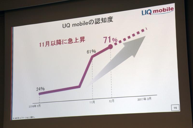 CMの効果などでUQ mobileの認知度が2016年11月以降に急上昇
