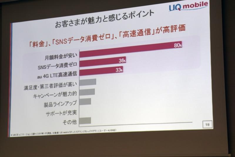 ユーザーがUQ mobileに魅力を感じている点