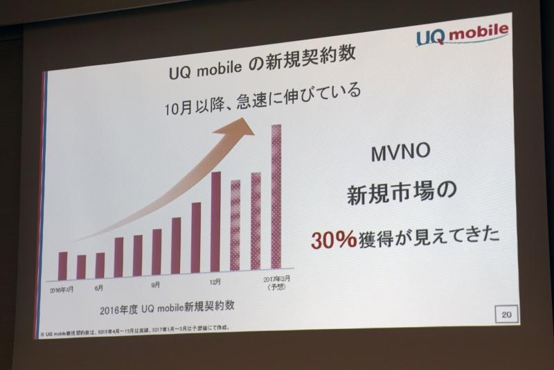 UQ mobileの新規契約数は10月以降好調