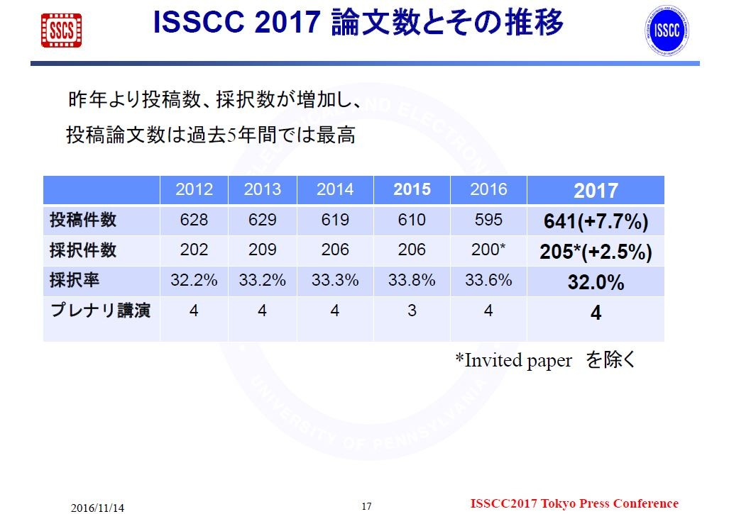 ISSCCの投稿件数と採択件数の推移。2016年11月14日にISSCCの極東委員会が報道機関向けに発表した資料から