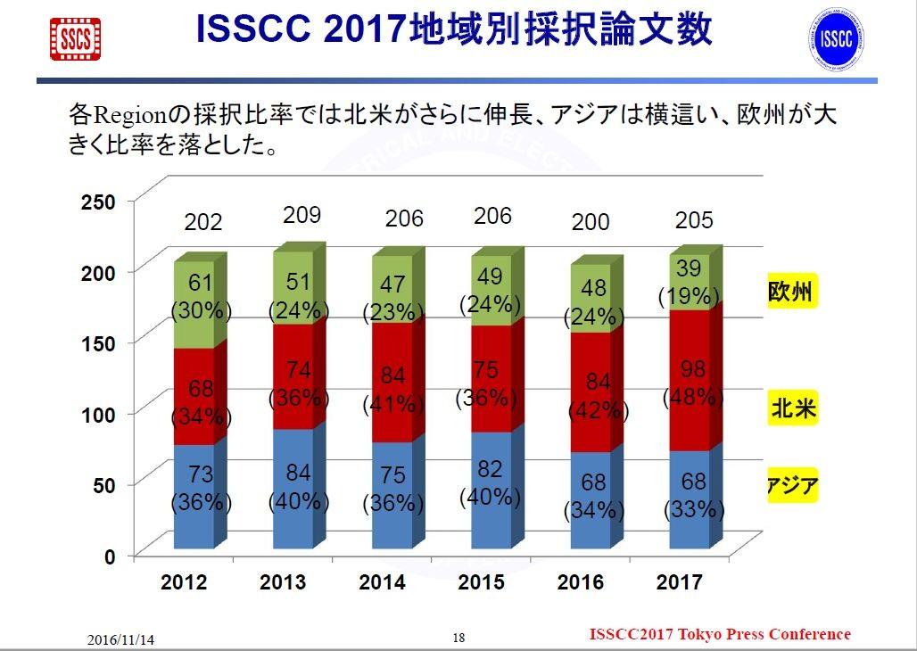 ISSCCの発表論文数(採択論文数)の地域別推移(2012年~2017年)。2016年11月14日にISSCCの極東委員会が報道機関向けに発表した資料から