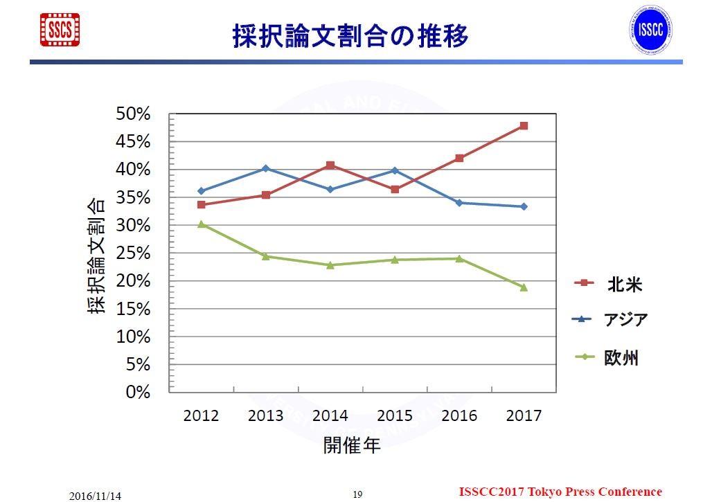 地域別のシェア(割合)の推移(2012年~2017年)。2016年11月14日にISSCCの極東委員会が報道機関向けに発表した資料から