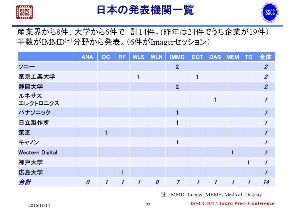 ISSCC2017における日本の発表機関と採択件数。2016年11月14日にISSCCの極東委員会が報道機関向けに発表した資料から