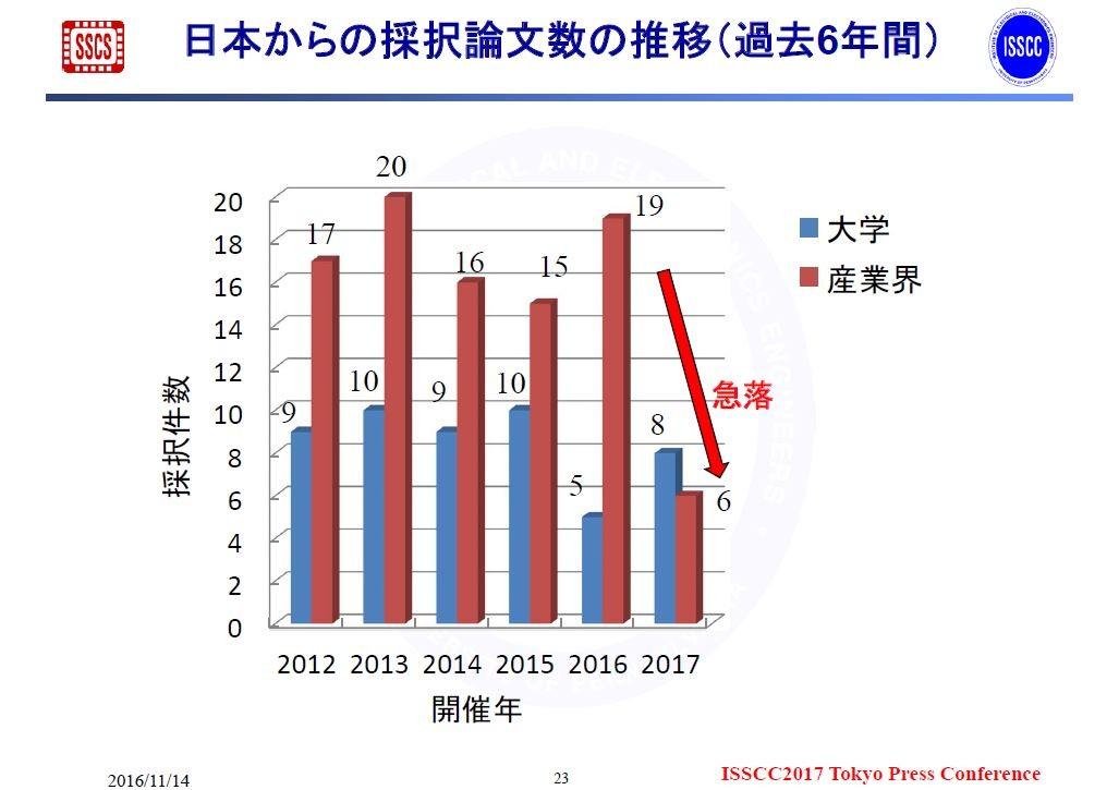 ISSCCにおける日本の採択件数の推移(2012年~2017年)。2016年11月14日にISSCCの極東委員会が報道機関向けに発表した資料から。なお2017年のグラフは誤りがあり、大学と産業界が逆になっているので注意されたい
