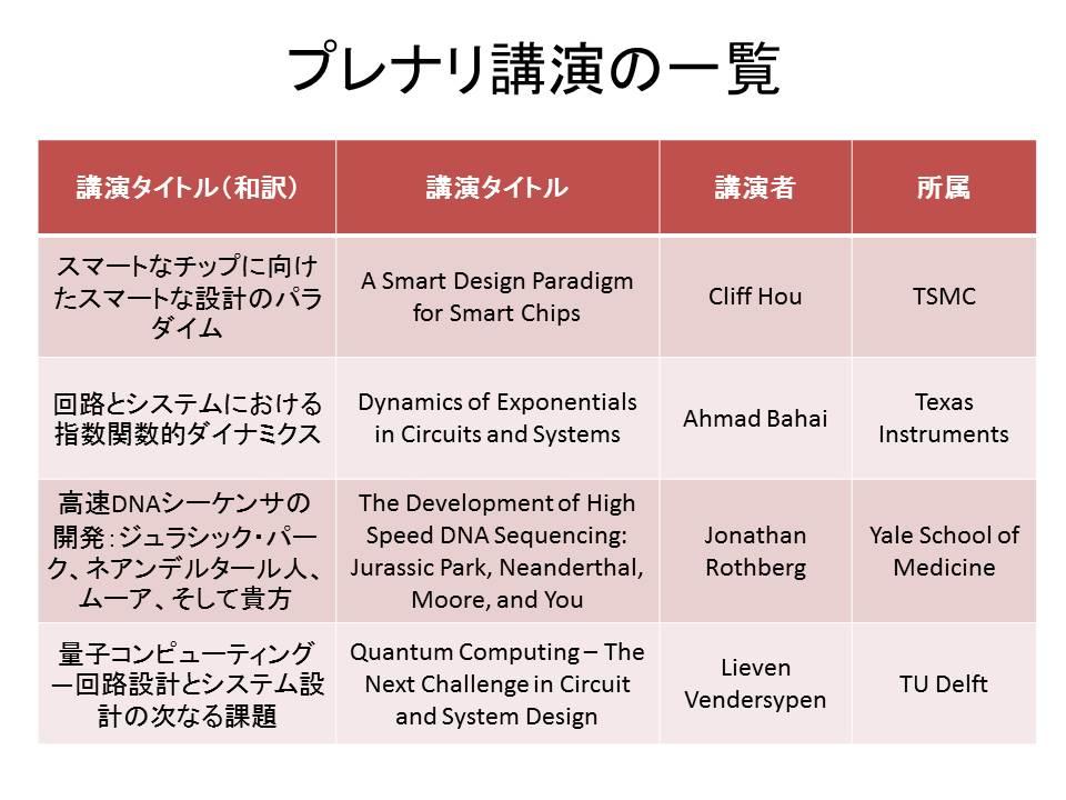 プレナリ講演のタイトルと講演者の一覧。ISSCCの技術プログラムからまとめたもの