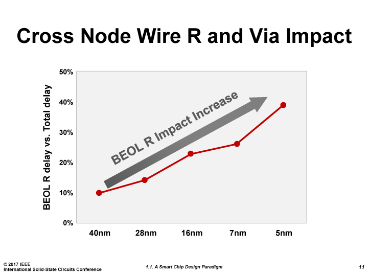 最下層の配線の遅延が回路の遅延の大きな部分を占めるようになる。