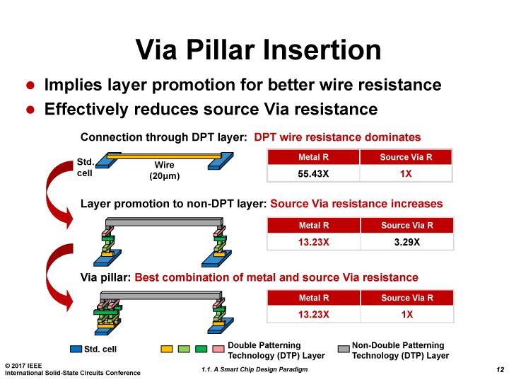 ビアピラーによって配線抵抗を減らす