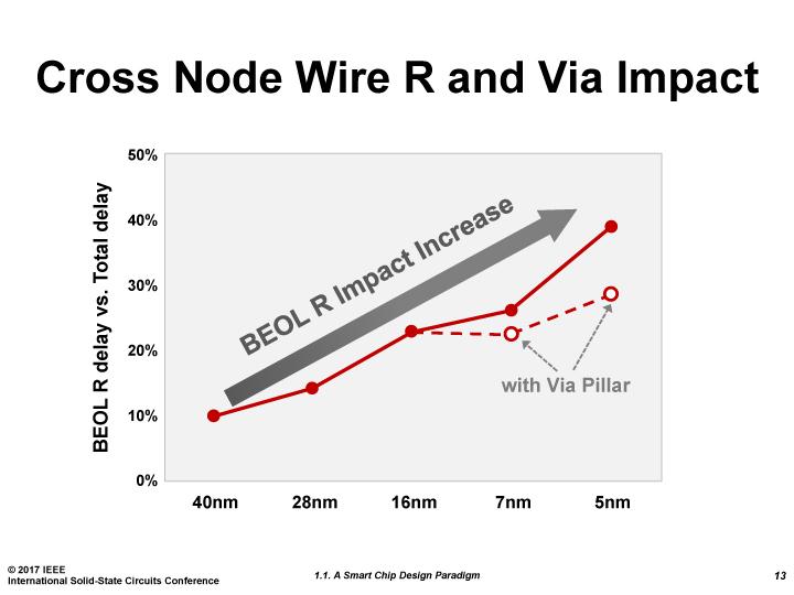 ビアピラーによって配線遅延の比率を減らすことが可能となる