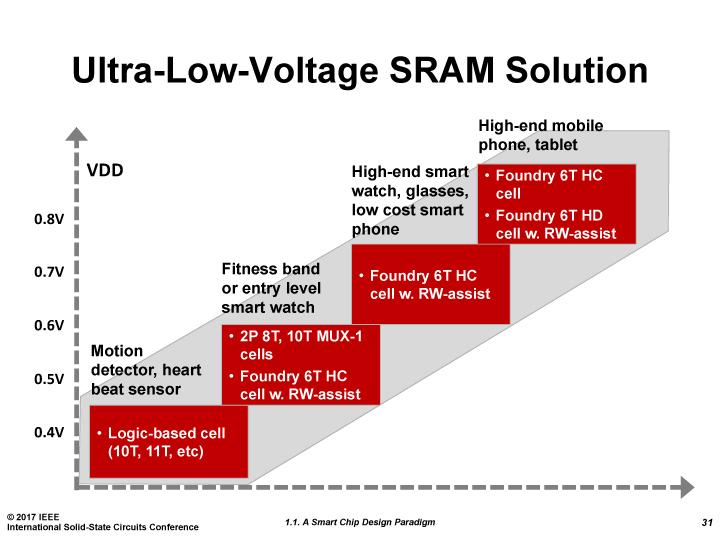 ウルトラローパワー向けの10T/11TなどのSRAMを含んだSRAMソリューション