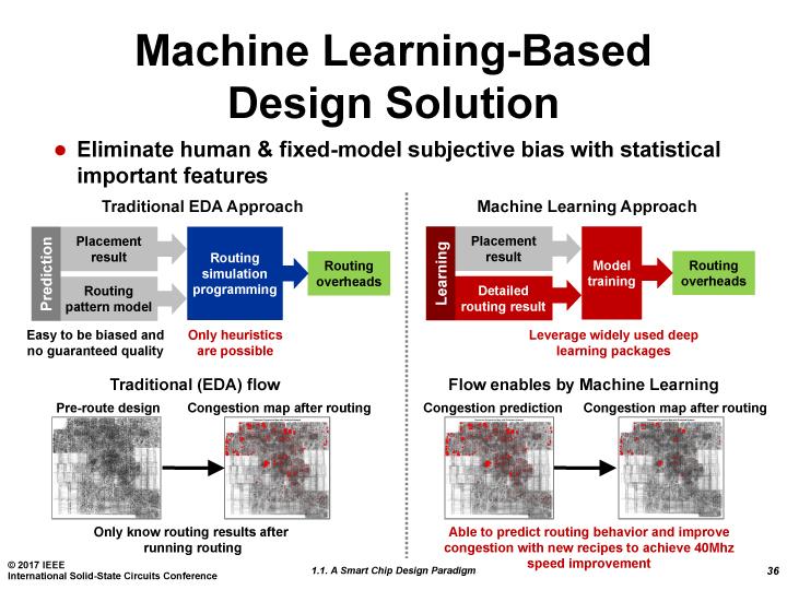 マシンラーニングベースのEDA最適化