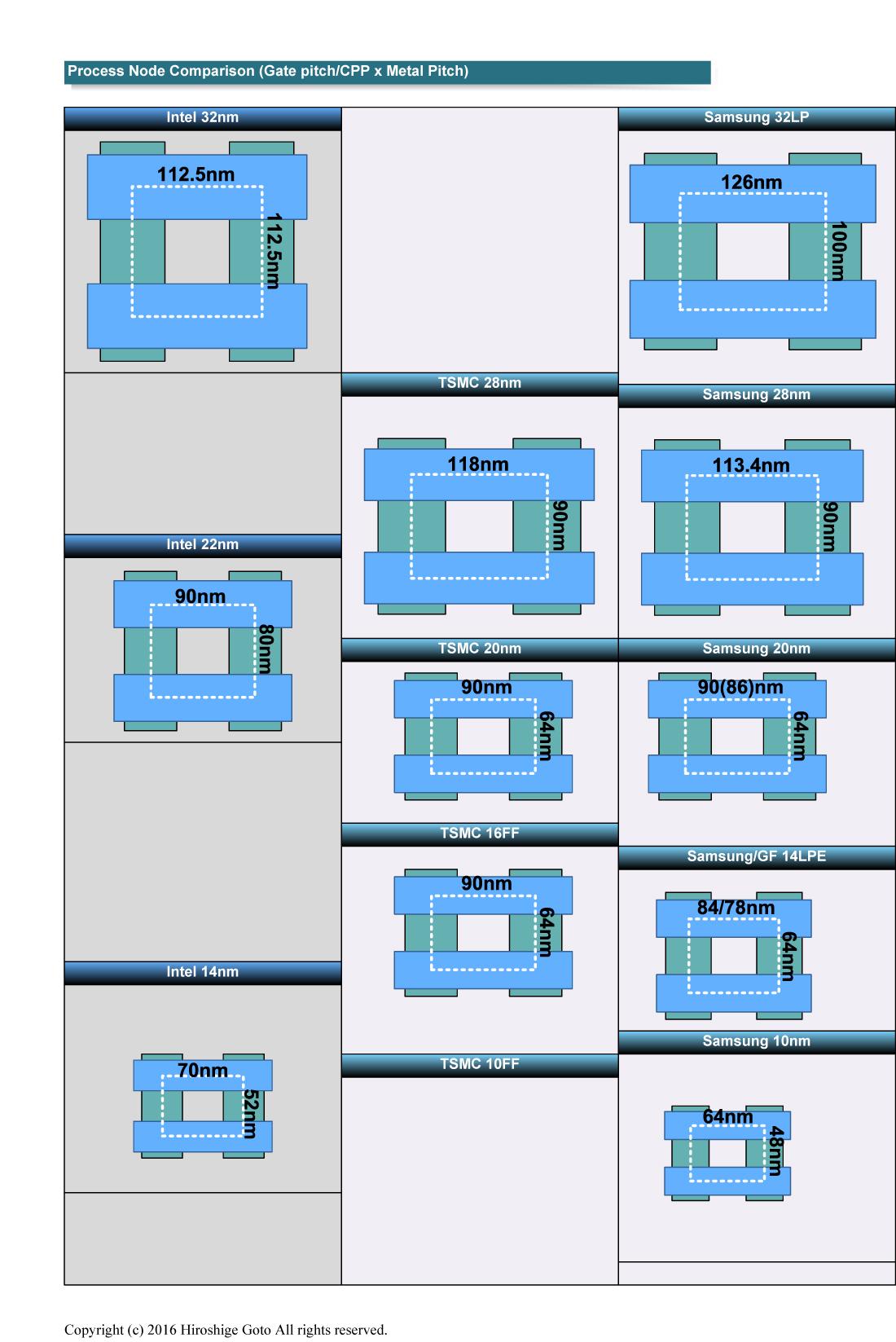 """各社のプロセスノードのCPP(Contacted Poly Pitch)またはゲートピッチ(Gate Pitch)×Mx(Metal Pitch)のサイズ比較<BR>PDF版は<span class=""""img-inline raw""""><a href="""""""" ipw_status=""""1"""" ipw_linktype=""""filelink_raw"""" class=""""resource"""">こちら</a></span>"""