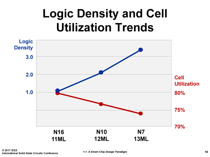 微細化とともにスタンダードセル密度が落ちる