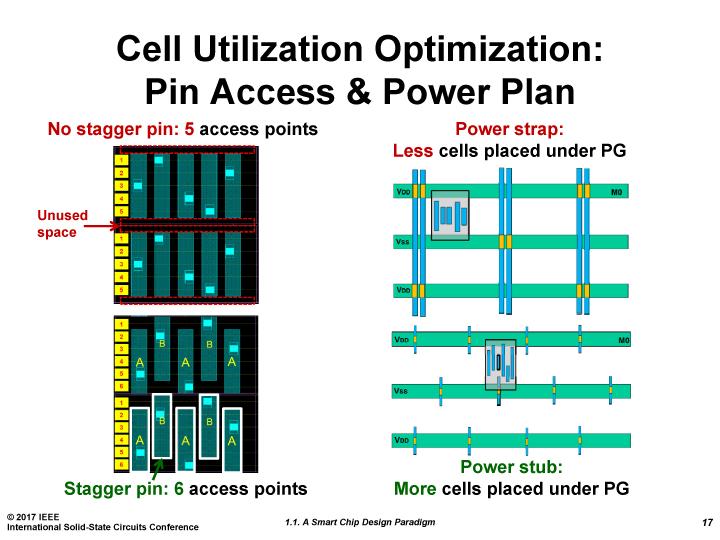 TSMCがISSCCで示した新しいスタンダードセルのアプローチ