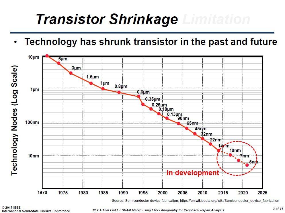 トランジスタ技術の微細化の推移。Samsung ElectronicsがISSCCで発表した講演スライドから引用した