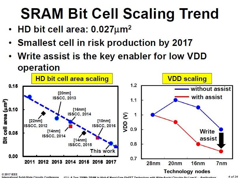 ISSCCで発表された高密度SRAMのメモリセル面積の推移。TSMCの講演スライドから引用した