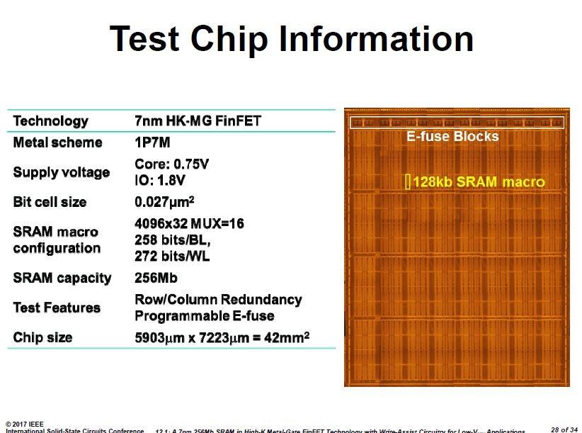 TSMCが試作した256Mbit(32MB) SRAMダイの概要(左)とシリコンダイ写真(右)。ISSCCの講演スライドから引用した