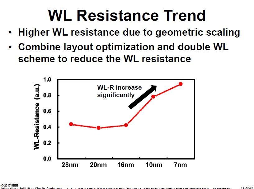 微細化に伴うワード線抵抗の推移。ISSCCの講演スライドから引用した