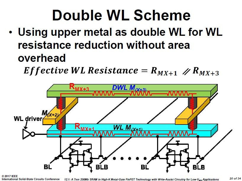 ワード線を2層構造にした時の概念図。ISSCCの講演スライドから引用した