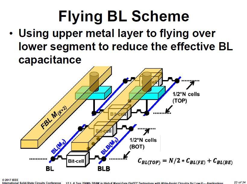 ビット線の分割と上層配線の活用によるビット線負荷減少策の概念図。ISSCCの講演スライドから引用した
