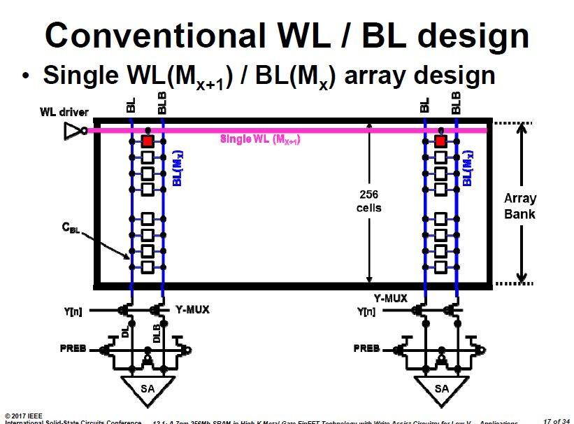 従来のワード線とビット線対のアーキテクチャ。ISSCCの講演スライドから引用した