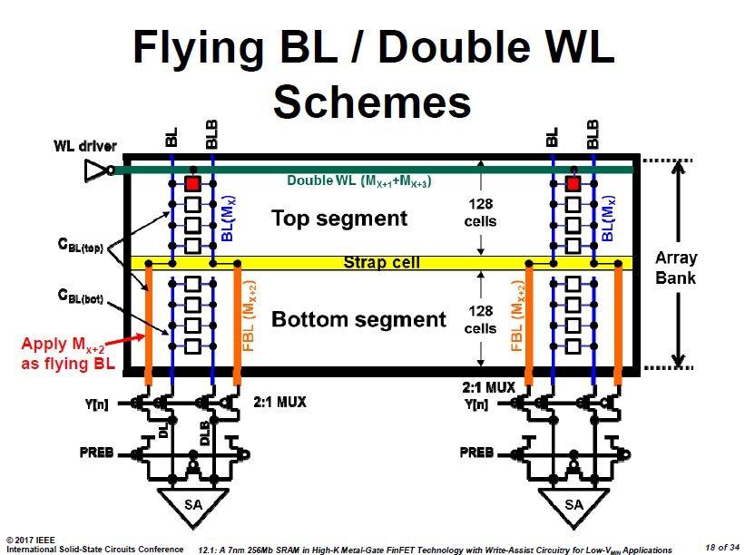 今回の改良版ワード線と改良版ビット線のアーキテクチャ。ビット線の配線層をMx層とすると、ワード線はMx+1層、フライングビット線はMx+2層、ワード線裏打ち層はMx+3層となる。ISSCCの講演スライドから引用した