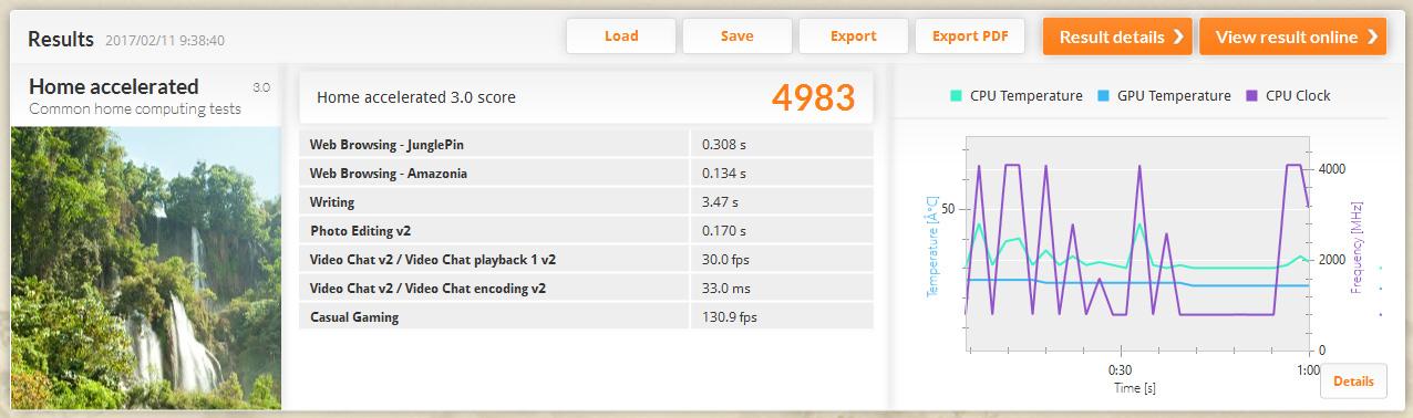 PCMark 8 バージョン2/Home acceleratedのスコアは4,983
